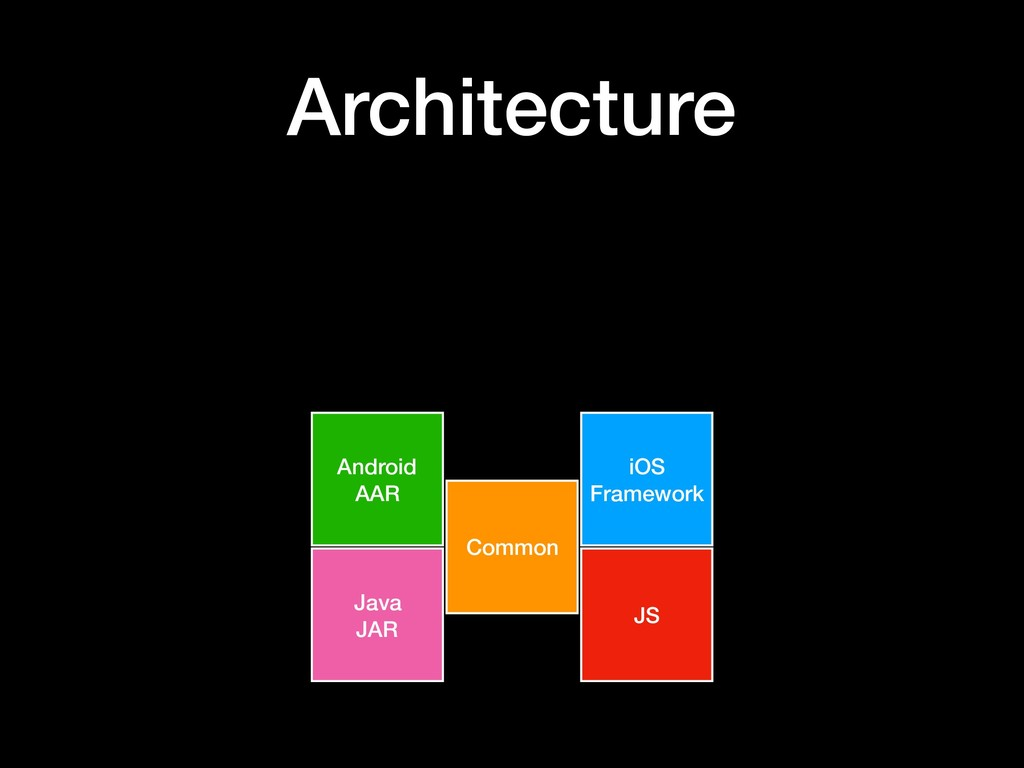 Architecture Common iOS Framework Android AAR J...