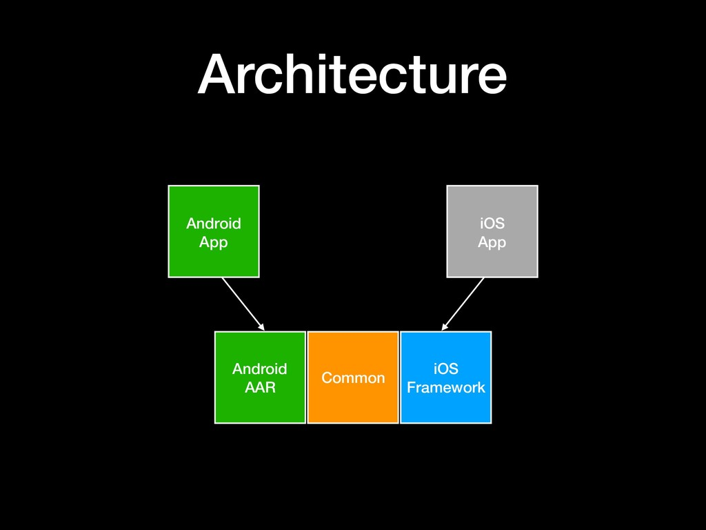 Architecture Common iOS Framework Android AAR A...