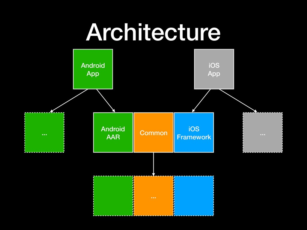 Architecture Common iOS Framework Android AAR ....