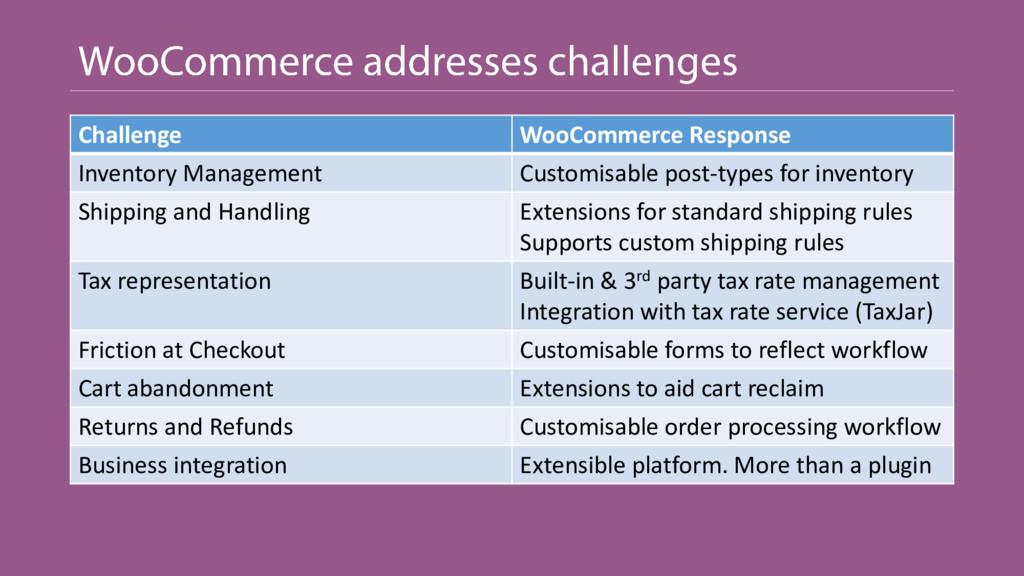Challenge WooCommerce Response Inventory Manage...