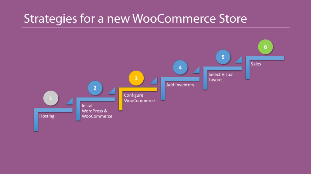 Hosting Install WordPress & WooCommerce Configu...