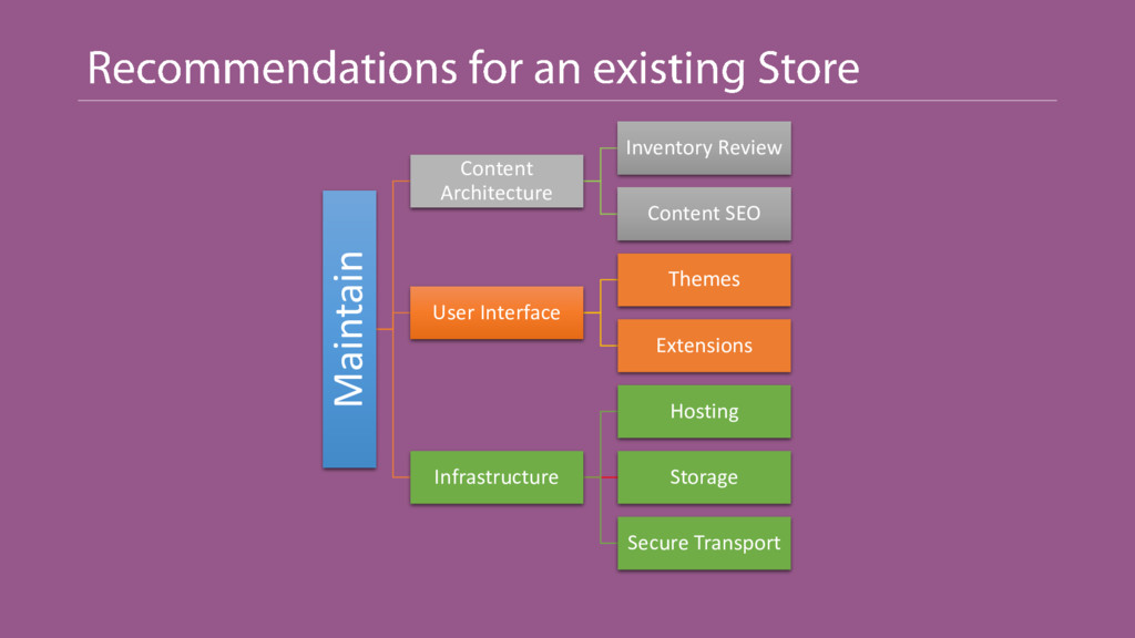 Maintain Content Architecture Inventory Review ...