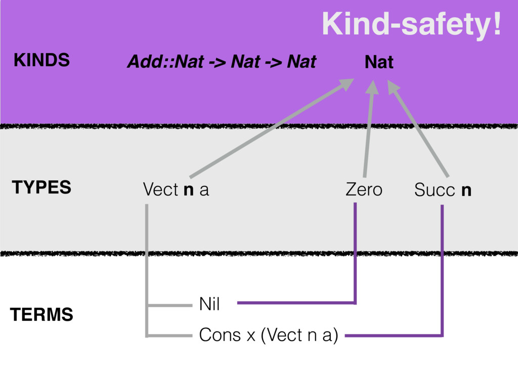 KINDS TYPES TERMS Vect n a Nil Cons x (Vect n a...