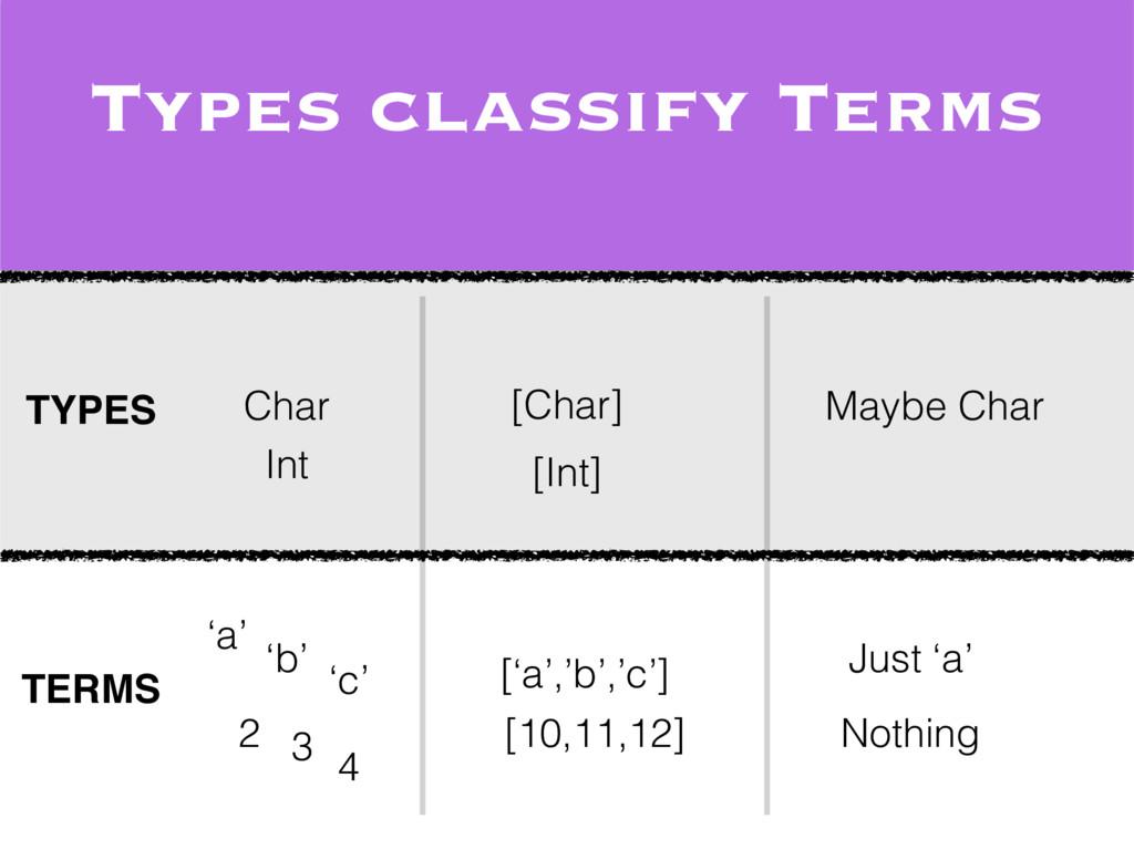 TYPES TERMS 'a' ['a','b','c'] [10,11,12] 2 3 [C...