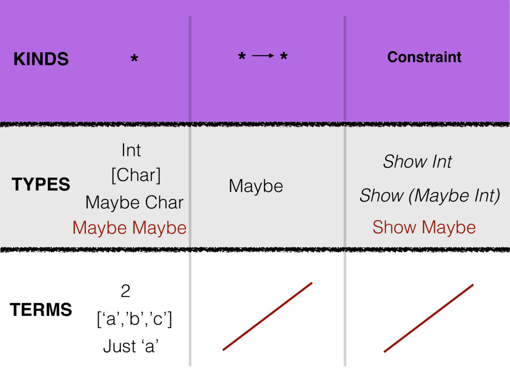 KINDS TYPES TERMS Maybe * Show (Maybe Int) * * ...