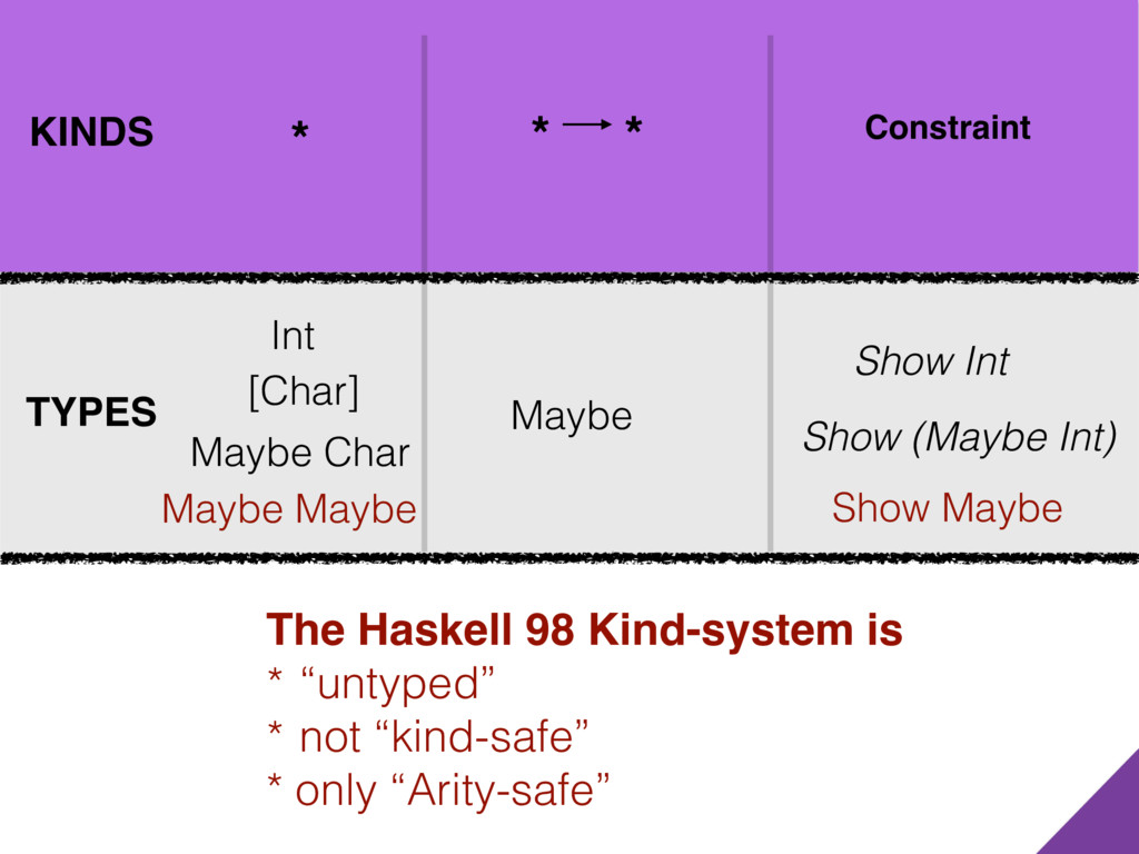 KINDS TYPES Maybe * Show (Maybe Int) * * Constr...