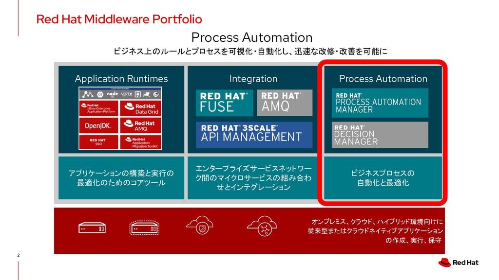 2 Red Hat Middleware Portfolio PHYSICAL VIRTUAL...