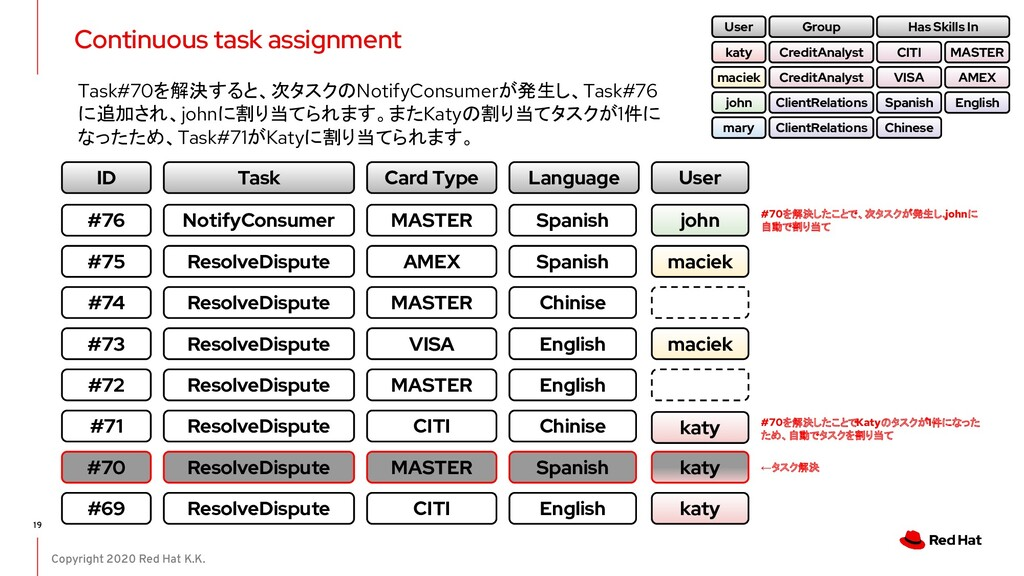 Copyright 2020 Red Hat K.K. Continuous task ass...