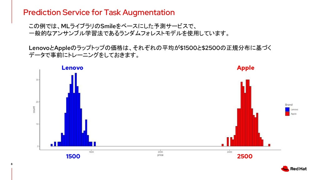 Prediction Service for Task Augmentation 8 1500...