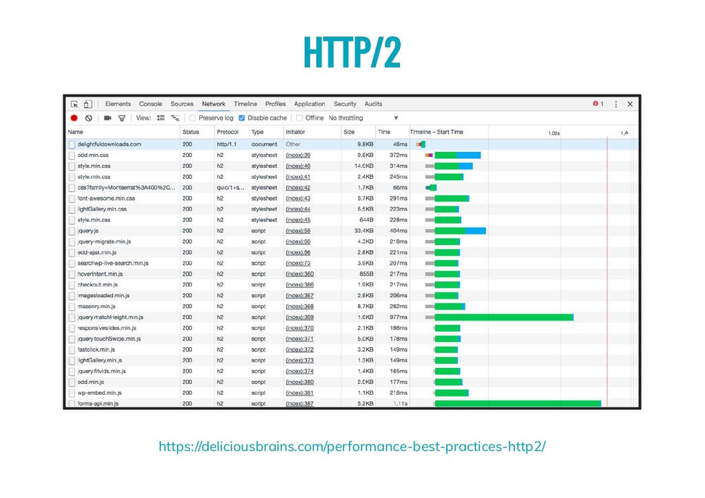 HTTP/2 HTTP/2 https://deliciousbrains.com/perfo...