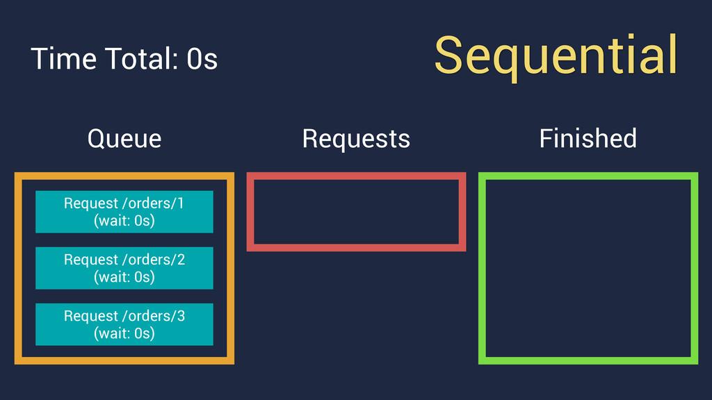 Sequential Queue Request /orders/1 (wait: 0s) ...