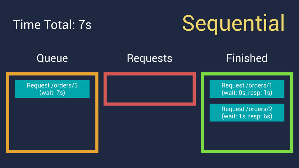 Sequential Queue Requests Finished Request /ord...