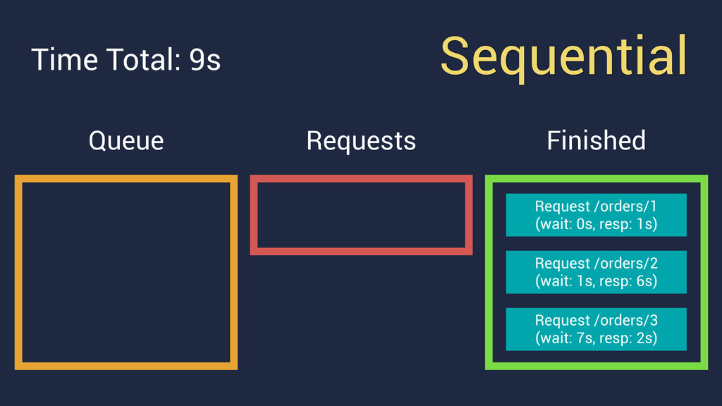 Sequential Queue Requests Request /orders/3 (w...