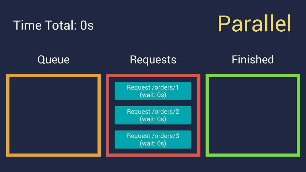 Parallel Queue Request /orders/1 (wait: 0s) Re...