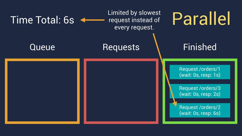 Parallel Queue Request /orders/2 (wait: 0s, re...