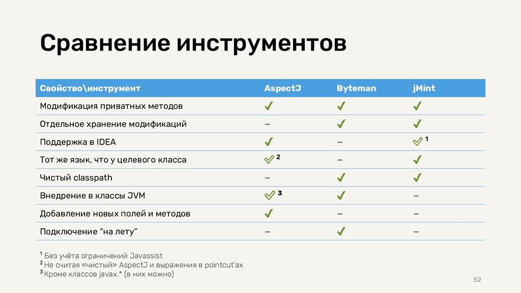 Сравнение инструментов Свойство\инструмент Aspe...