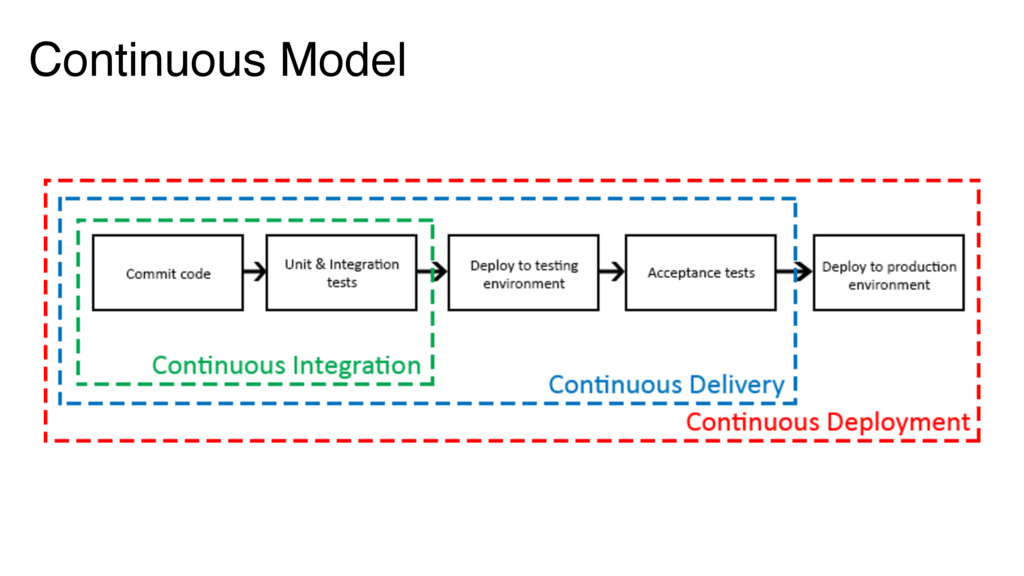 Continuous Model