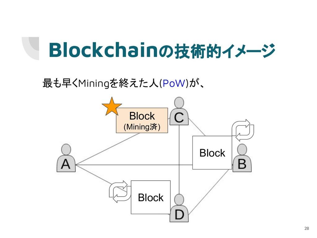 最も早くMiningを終えた人(PoW)が、 Block (Mining済) Blockcha...
