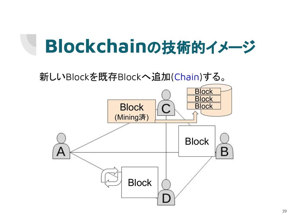新しいBlockを既存Blockへ追加(Chain)する。 Block (Mining済) B...