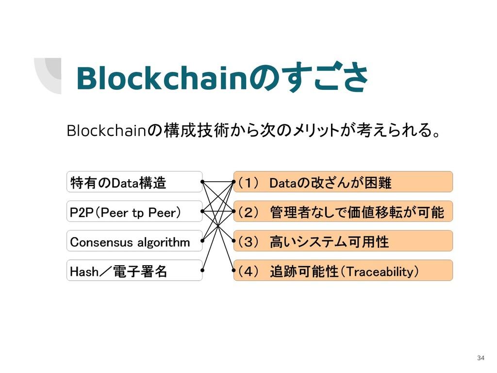 Blockchainのすごさ Blockchainの構成技術から次のメリットが考えられる。 34