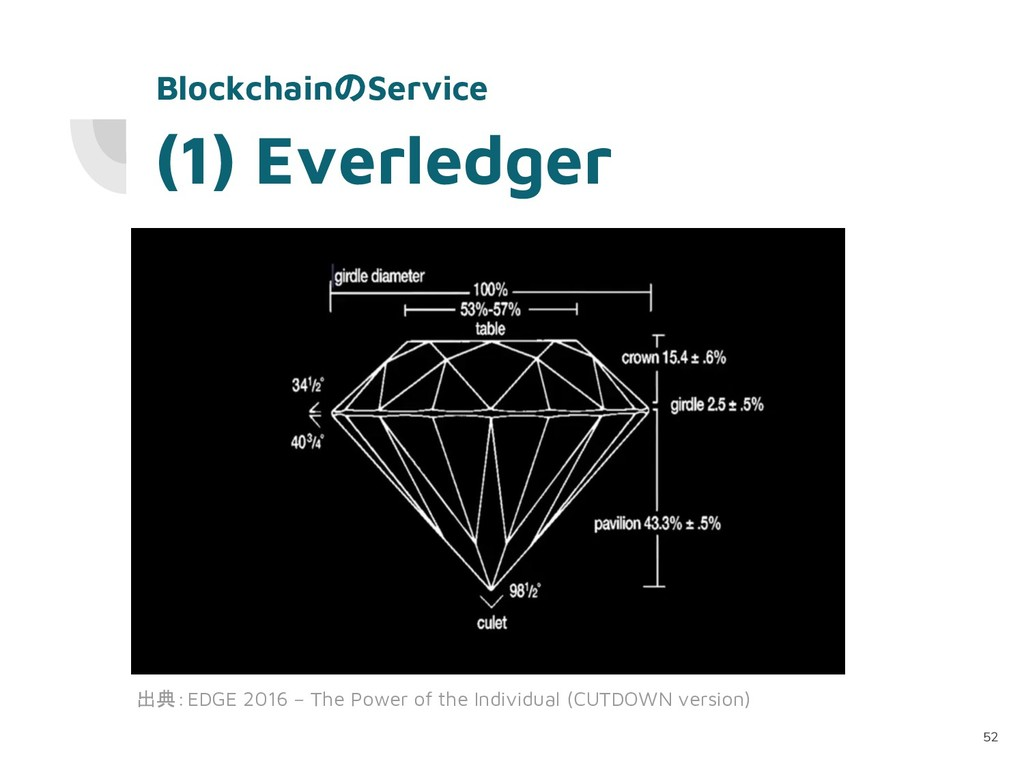 (1) Everledger 52 BlockchainのService 出典:EDGE 20...