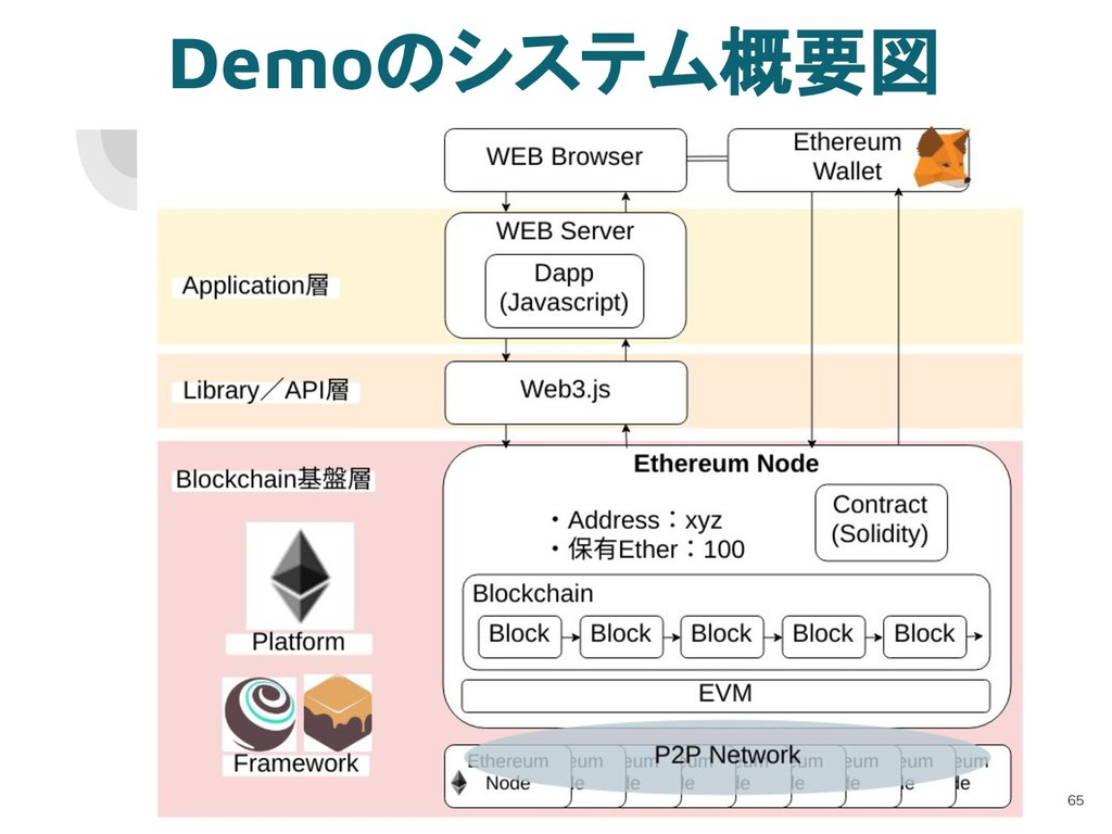 Demoのシステム概要図 65