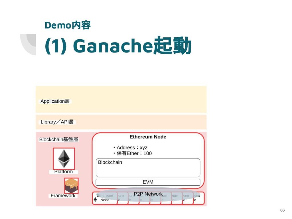 (1) Ganache起動 66 Demo内容