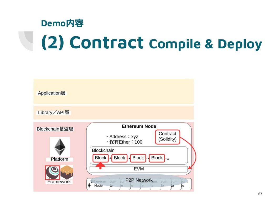 (2) Contract Compile & Deploy 67 Demo内容