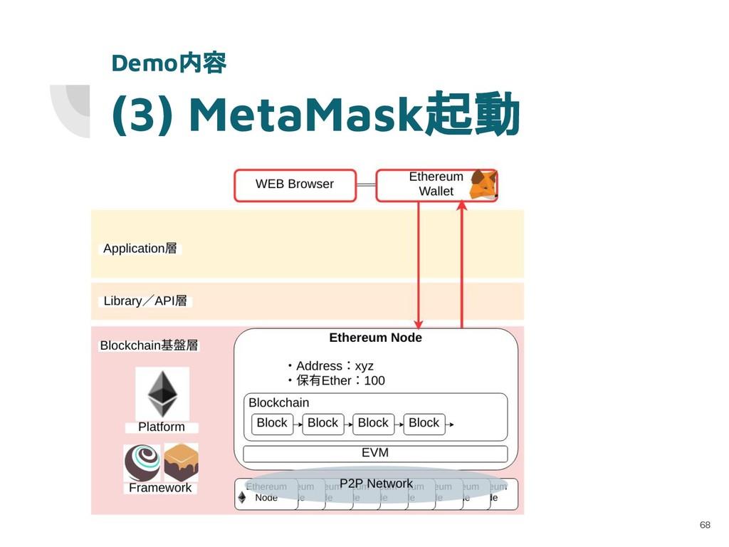 (3) MetaMask起動 68 Demo内容