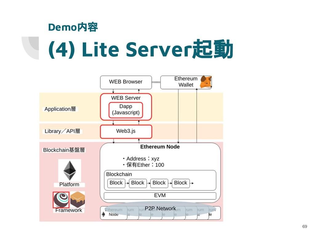 (4) Lite Server起動 69 Demo内容