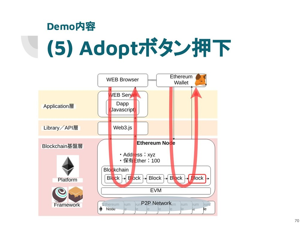 (5) Adoptボタン押下 70 Demo内容