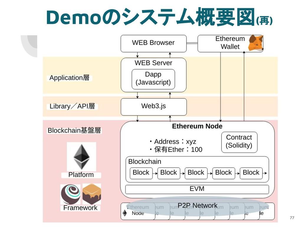 Demoのシステム概要図(再) 77