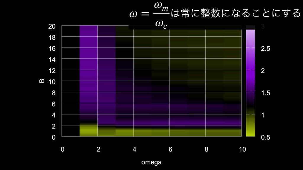 ৗʹʹͳΔ͜ͱʹ͢Δ ω = ωm ωc