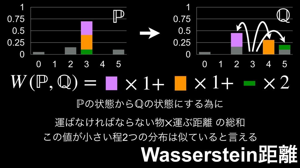 Wassersteinڑ 0 0.25 0.5 0.75 1 0 1 2 3 4 5 0 0...