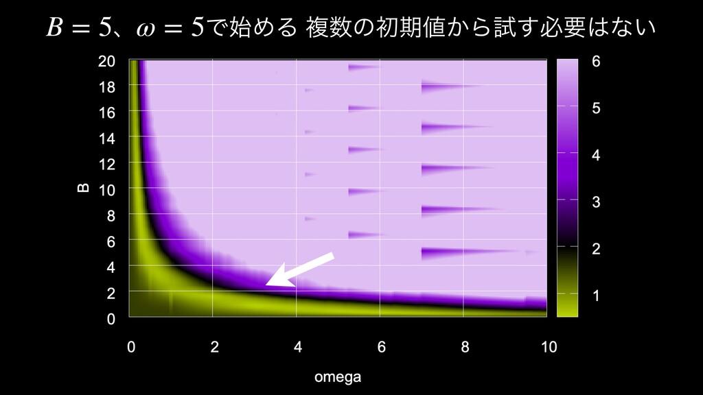 ɺ ͰΊΔ ෳͷॳظ͔Βࢼ͢ඞཁͳ͍ B = 5 ω = 5