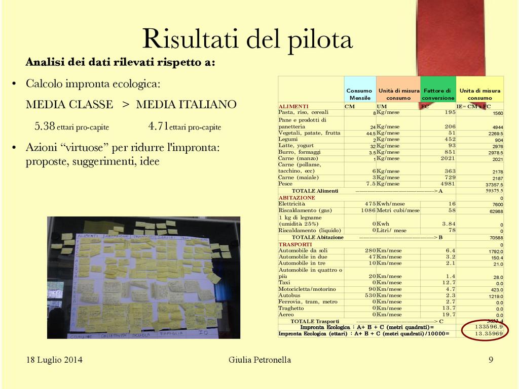 Giulia Petronella 18 Luglio 2014 9 Risultati de...