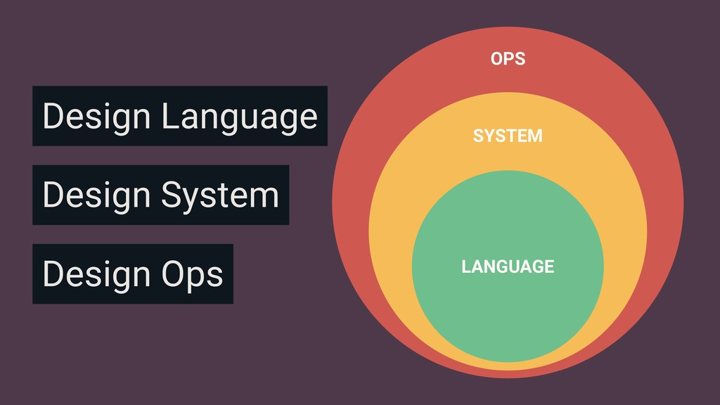 OPS Design Ops SYSTEM Design System Design Lang...