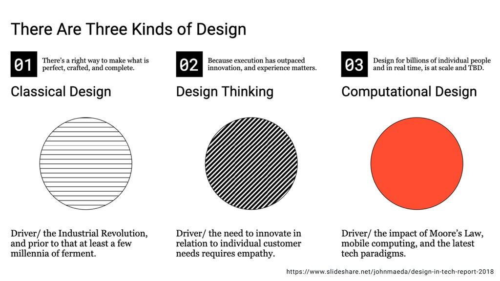 https://www.slideshare.net/johnmaeda/design-in-...