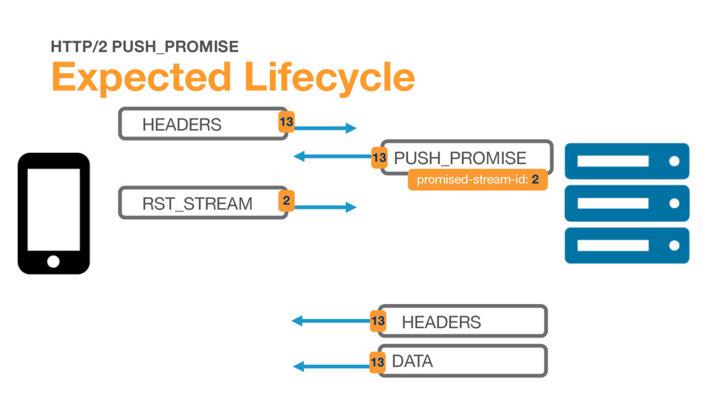 HTTP/2 PUSH_PROMISE Expected Lifecycle HEADERS ...