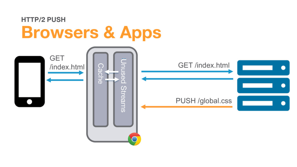 HTTP/2 PUSH Browsers & Apps Browser GET /index....