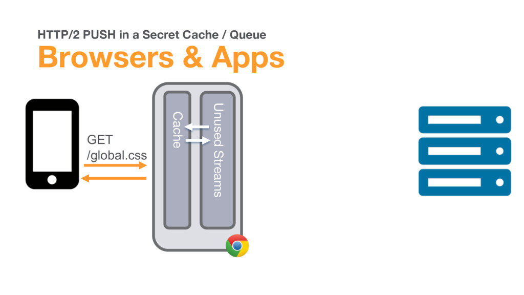 HTTP/2 PUSH in a Secret Cache / Queue Browsers ...