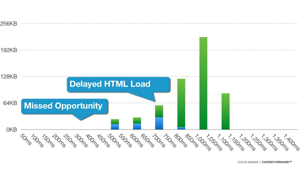 ©2016 AKAMAI | FASTER FORWARD™ Delayed HTML Loa...