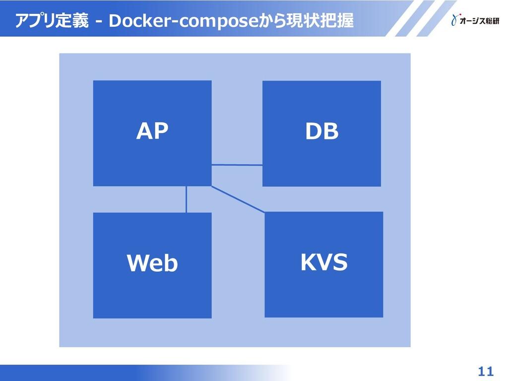 11 アプリ定義 - Docker-composeから現状把握 AP DB KVS Web