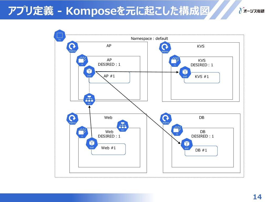 Namespace:default AP AP DESIRED:1 アプリ定義 - Kompo...