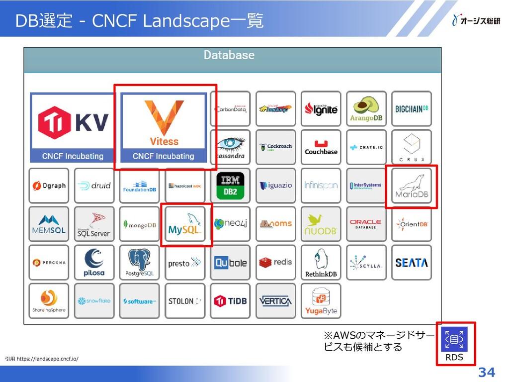 DB選定 - CNCF Landscape一覧 RDS 引用 https://landscap...