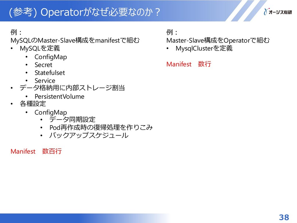 (参考) Operatorがなぜ必要なのか? 例: MySQLのMaster-Slave構成を...