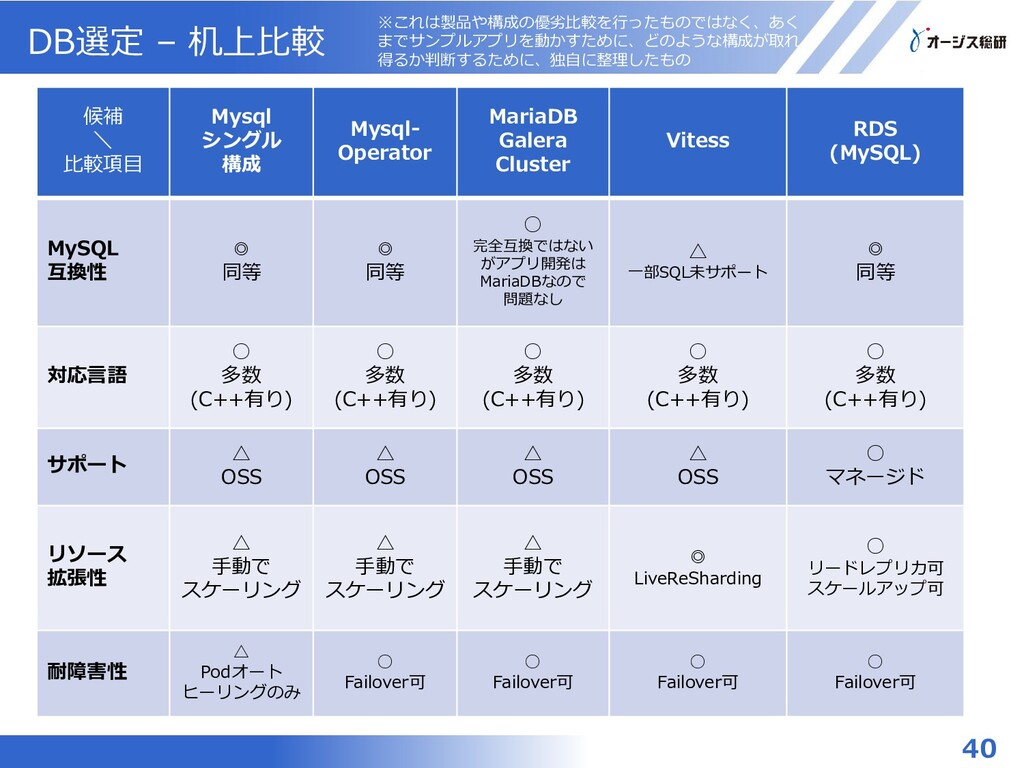 DB選定 – 机上比較 候補 \ 比較項目 Mysql シングル 構成 Mysql- Oper...