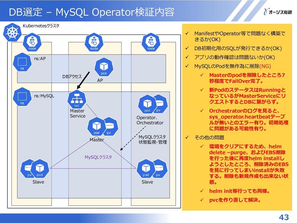 DB選定 – MySQL Operator検証内容 43 ns:MySQL Kubernete...