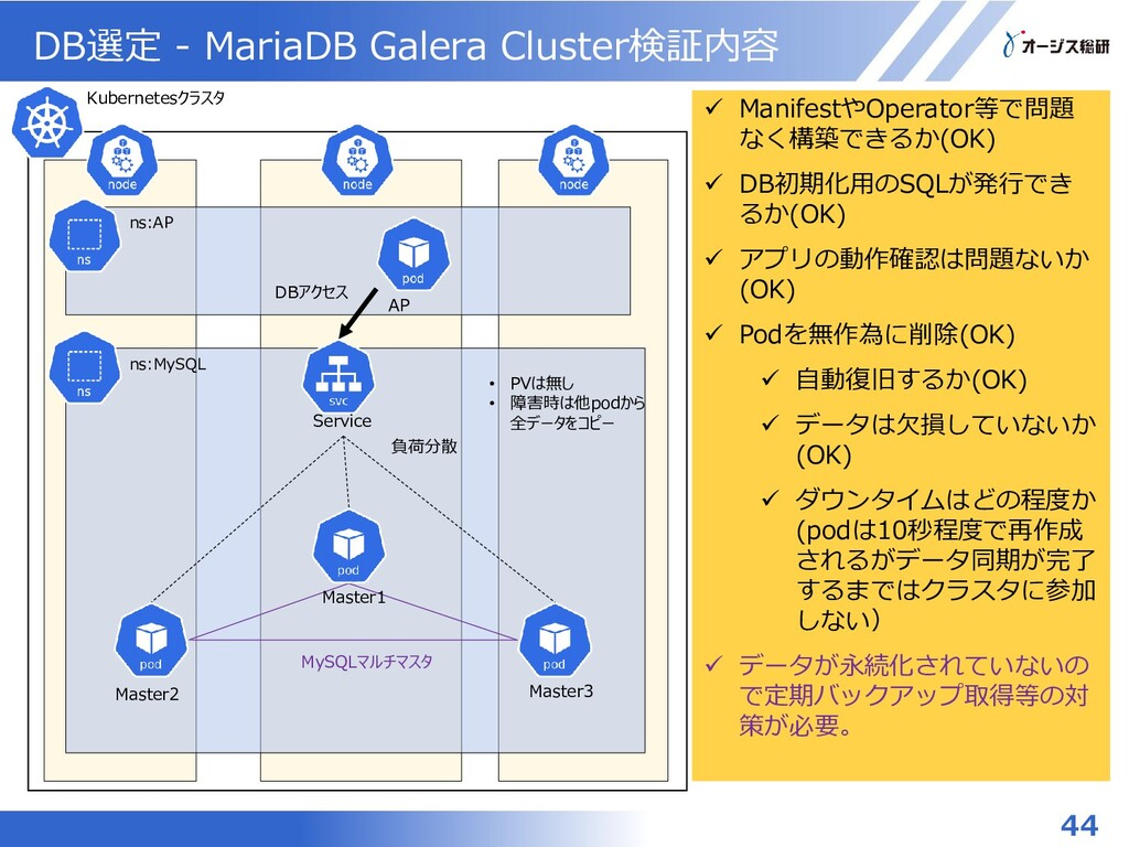 DB選定 - MariaDB Galera Cluster検証内容 44 ns:MySQL K...